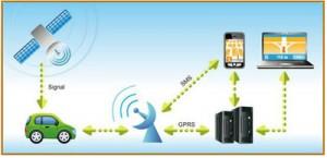 GPS-Peilsender im Schaubild